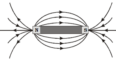 OMTEX CLASSES: State the characteristics of magnetic lines