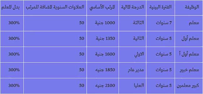 راتب المعلم و الأستاذ في مصر 2019 شهريا ، مرتبات المعلم بالجنيه