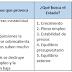 11. INSTRUMENTOS DEL ESTADO PARA ESTABILIZAR LA ECONOMÍA: POLÍTICAS MACROECONÓMICAS.