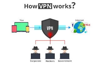 What Is Vpn? Too How Does Vpn Work?