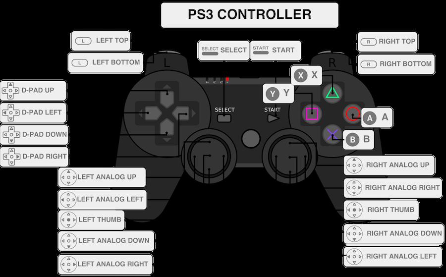 nomi dei pulsanti del gamepad della PS3