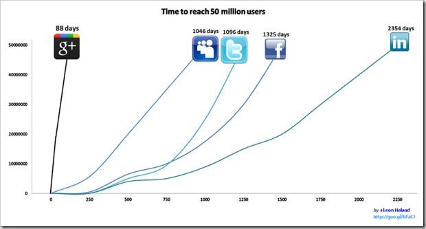 Over 50 social network