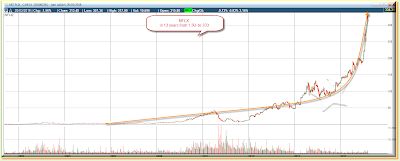 NFLX parabolic rise in 13 years