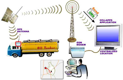 Metode Penentuan Posisi GPS
