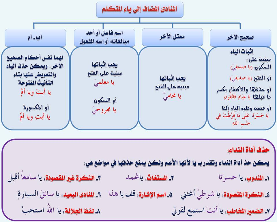 بالصور قواعد اللغة العربية للمبتدئين , تعليم قواعد اللغة العربية , شرح مختصر في قواعد اللغة العربية 96.jpg