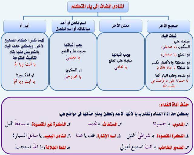"""انفراد.... كل قواعد اللغة العربية لطلاب """"ابتدائي - اعدادي - ثانوي"""" في صورة لوحات مبسطة مع الشرح والتدريبات 96"""