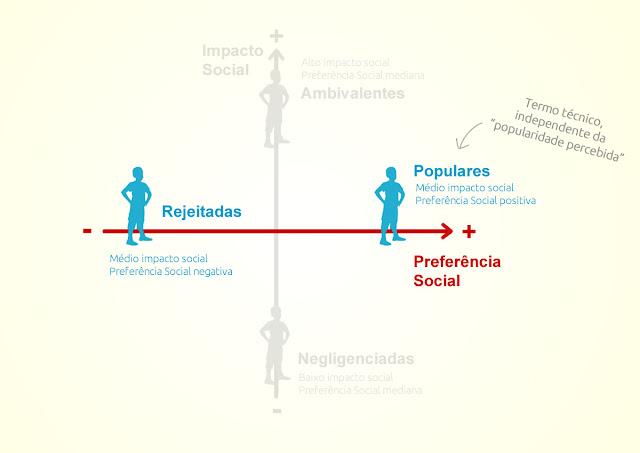 Preferência social, crianças populares e rejeitadas