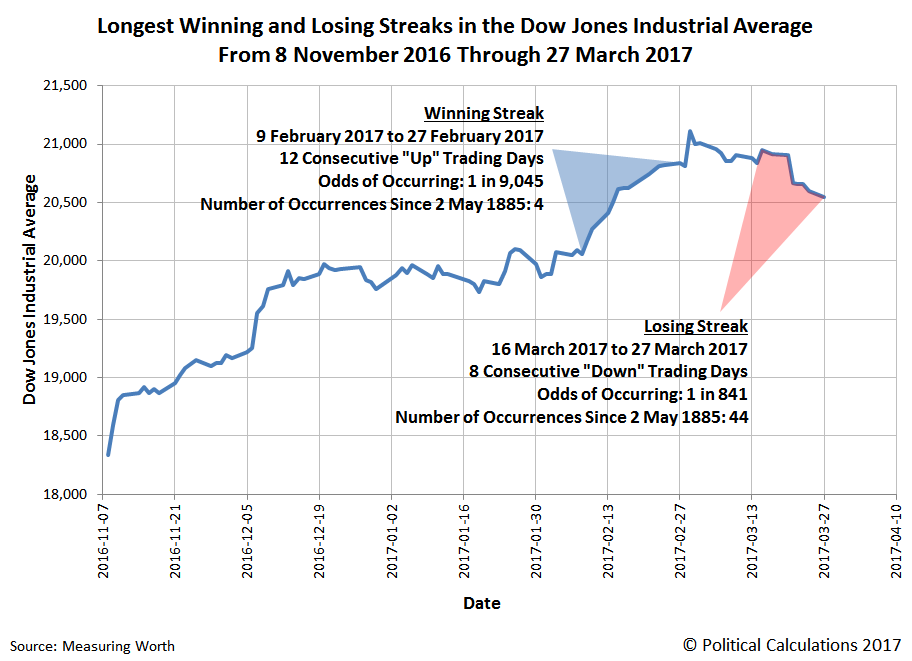 Longest Winning and Losing Streaks in the Dow Jones Industrial Average From 8 November 2016 Through 27 March 2017