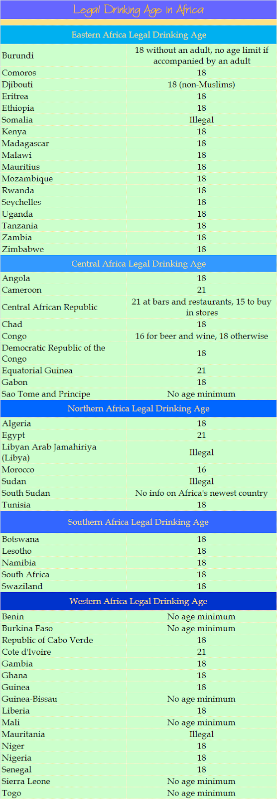 Chart of legal drinking ages in Africa
