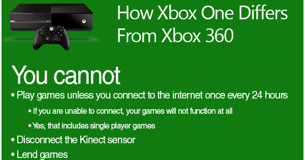 Unsociable Rabbit Xbox One And Internet Connection Absurdities