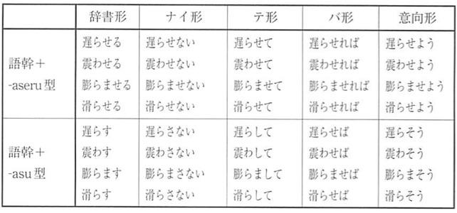 Learn the basics of Japanese: 11 立場を表す表現(3)-使役文・使役受身 ...