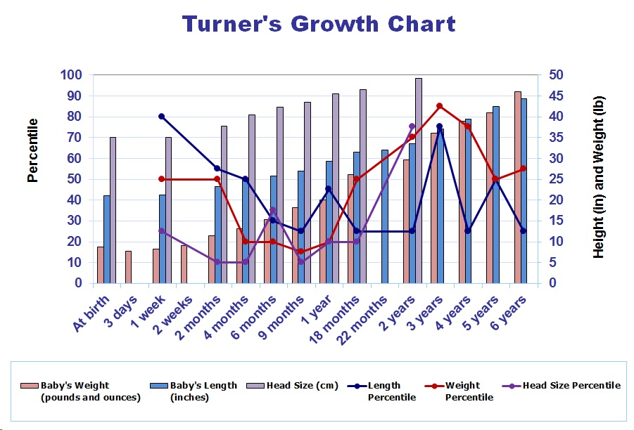 Turner's Growth Chart