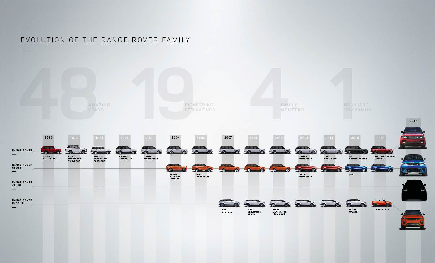 Ra MẮt Range Rover Velar đời mới