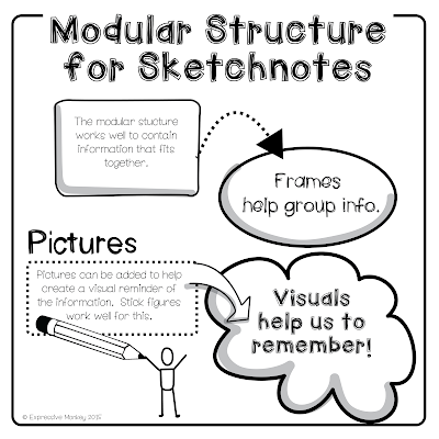 The Visual Structure of Sketchnotes - The Modular Structure for Sketchnotes