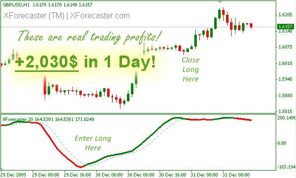 Trading forex jtv
