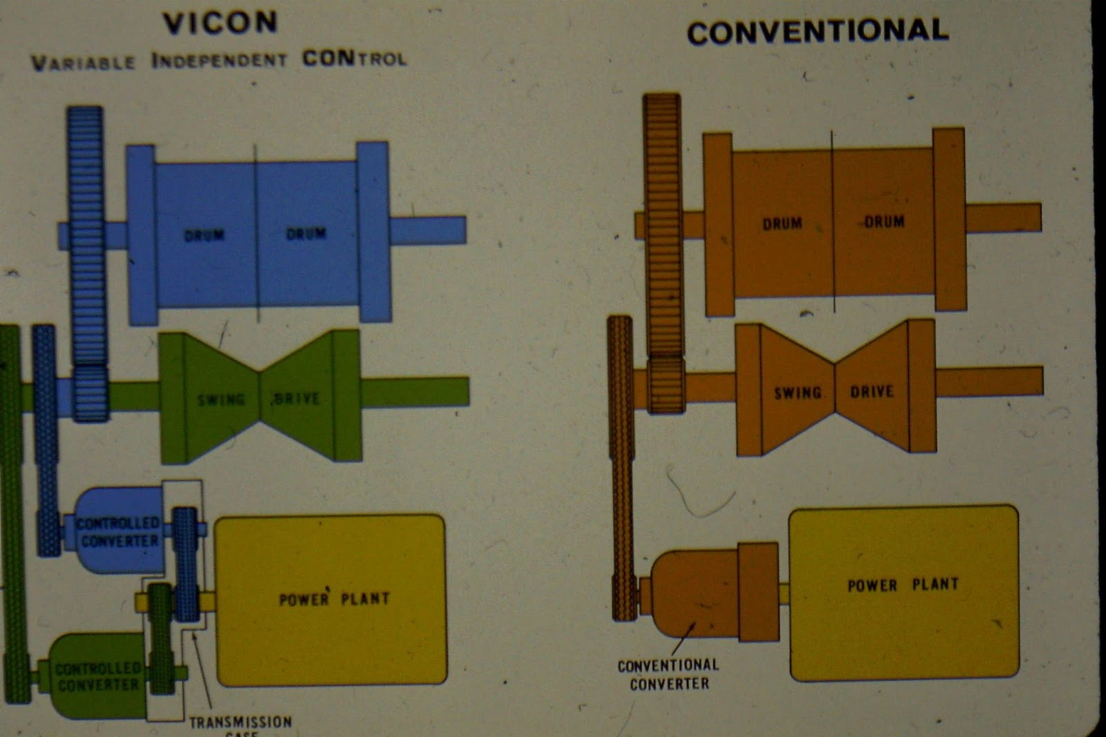 Industrial History: Manitowoc VICON and Hydraulic Motors on