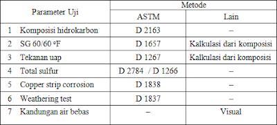 Beberapa parameter yang digunakan untuk pengujian LPG.