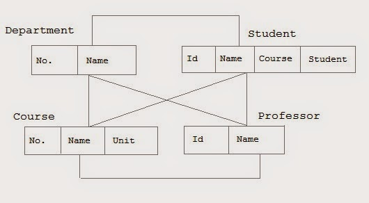 The Network Model Example.