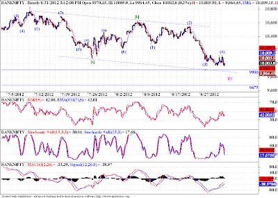Banknifty - Elliott Wave Update