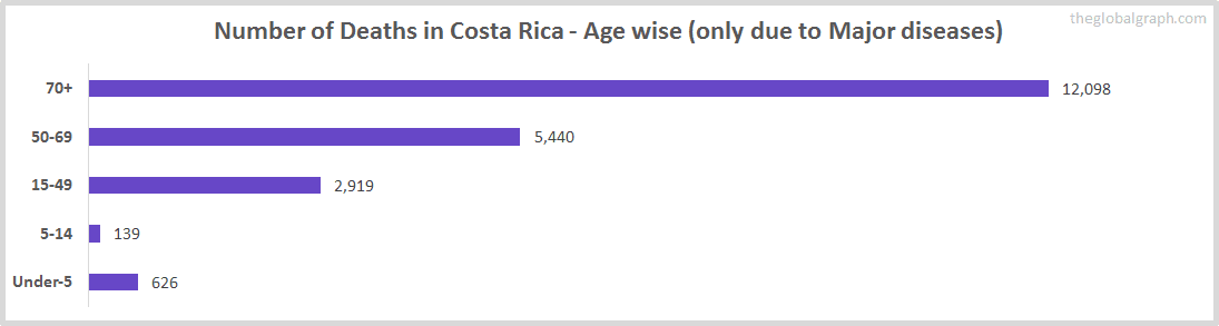 Number of Deaths in Costa Rica - Age wise (only due to Major diseases)