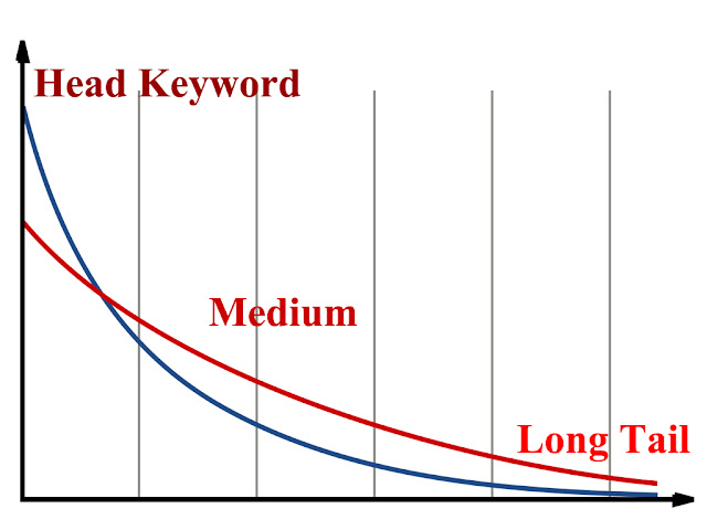 Long Tail Keywords: Important Tips