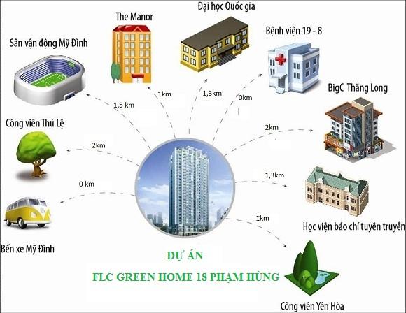 Liên kết tiện ích FLC 18 Phạm Hùng