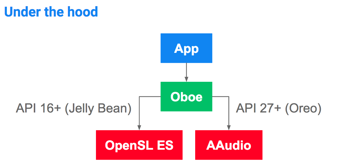 Diagram showing the underlying audio API which Oboe will use