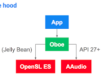 Introducing Oboe: A C++ library for low latency audio