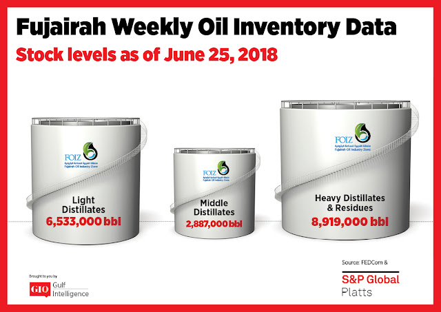 Chart Attribute: Fujairah Weekly Oil Inventory Data (as of June 25, 2018) / Source: The Gulf Intelligence