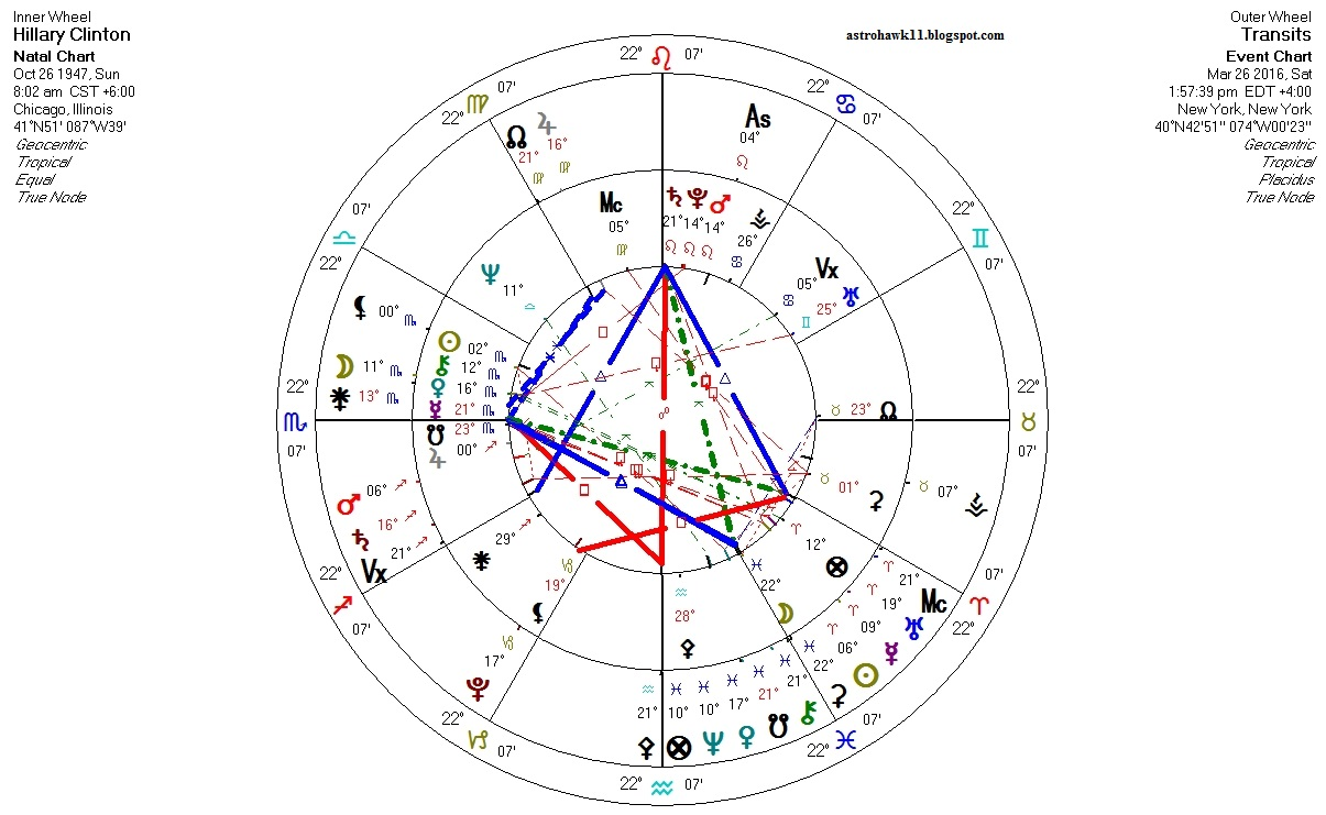 Astrology hillary clintons astrology transits progressions 2016 what i notice first is that transit mars in sagittarius is slowing down and will retrograde in a tight square aspect to her natal mc point nvjuhfo Images