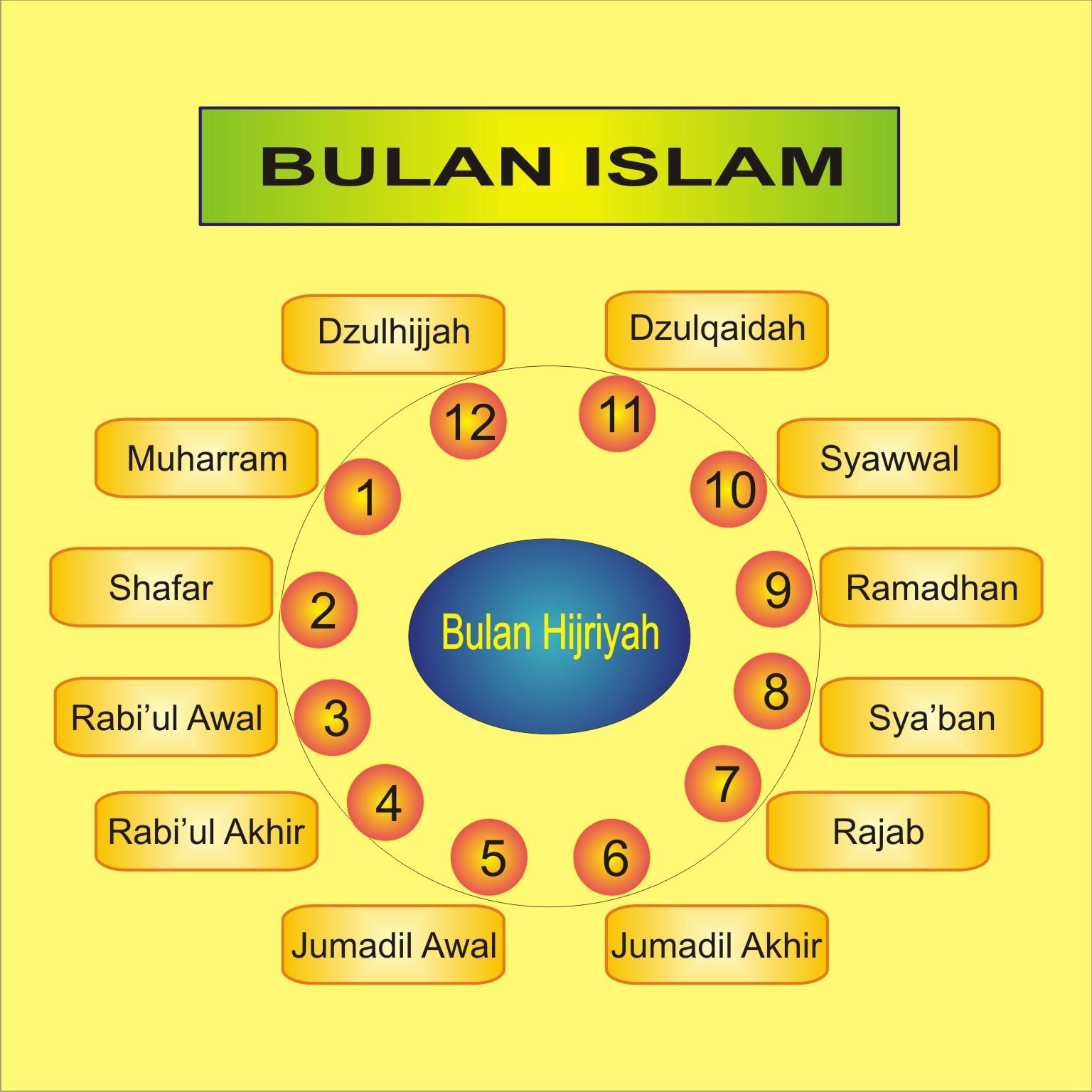 Nama Nama Bulan Hijriyah / Islam dan Artinya   SDIT Cahaya Insani ...