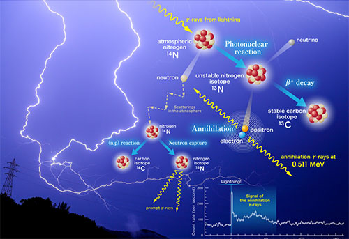Photonuclear reactions triggered by lightning discharge (Source: Kyoto University / Teruaki Enoto)