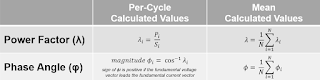 Formulas used for per-cycle calculation of power factor and phase angle
