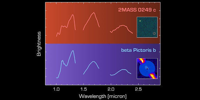 The infrared spectra of 2MASS 0249 c (top) and beta Pictoris b (bottom) are similar, as expected for two objects of comparable mass that formed in the same stellar nursery. Unlike 2MASS 0249 c, beta Pictoris b orbits much closer to its massive host star and is embedded in a bright circumstellar disk.  Credit: T. Dupuy, ESO/A.-M. Lagrange et al.