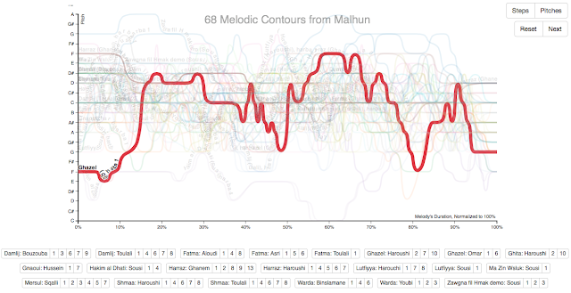 Visualization of 68 Melodic Contours from Malhun overlaid with one labeled in bold red