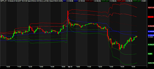VWAP And Standard Deviation AFL