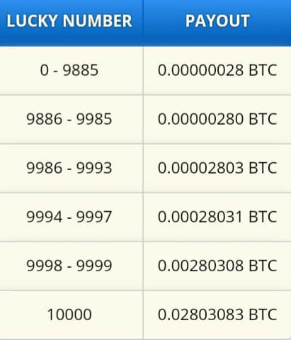 Kemudian silahkan klik/isi Captcha kemudian klik roll. Maka anda aka mendapatkan Bitcoin, Bitcoin yang didapat sesuai dengan nomor yang telah dijanjikan.