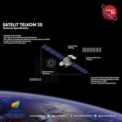 Satelit TelkomS3 berhasil diorbitkan