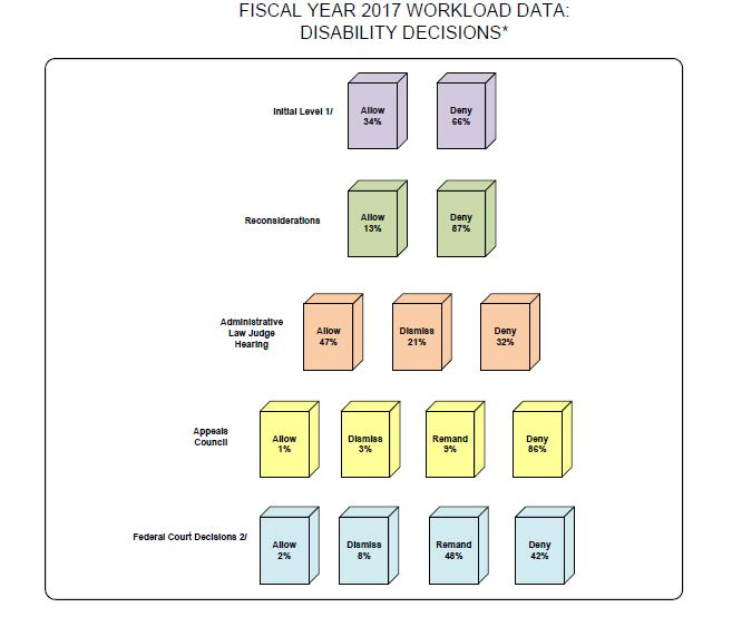 Social Security News They Call This The Waterfall Chart - waterfall chart