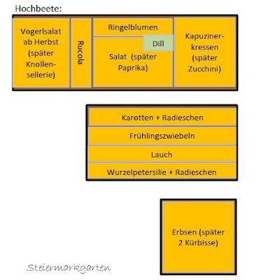 Pflanzplan-Steiermarkgarten
