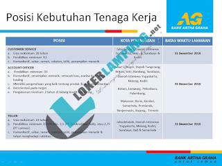 Loker Bank Terbaru Desember 2016 Dari BANK ARTHA GRAHA INTERNASIONAL Penempatan Lampung