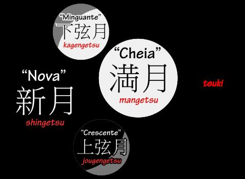 As quatro fases da Lua em Japonês: Lua nova, shingetsu, Lua crescente, jougengetsu, Lua cheia, mangetsu, e Lua minguante, kagengetsu
