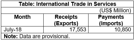 India's International Trade in Services for July 2018