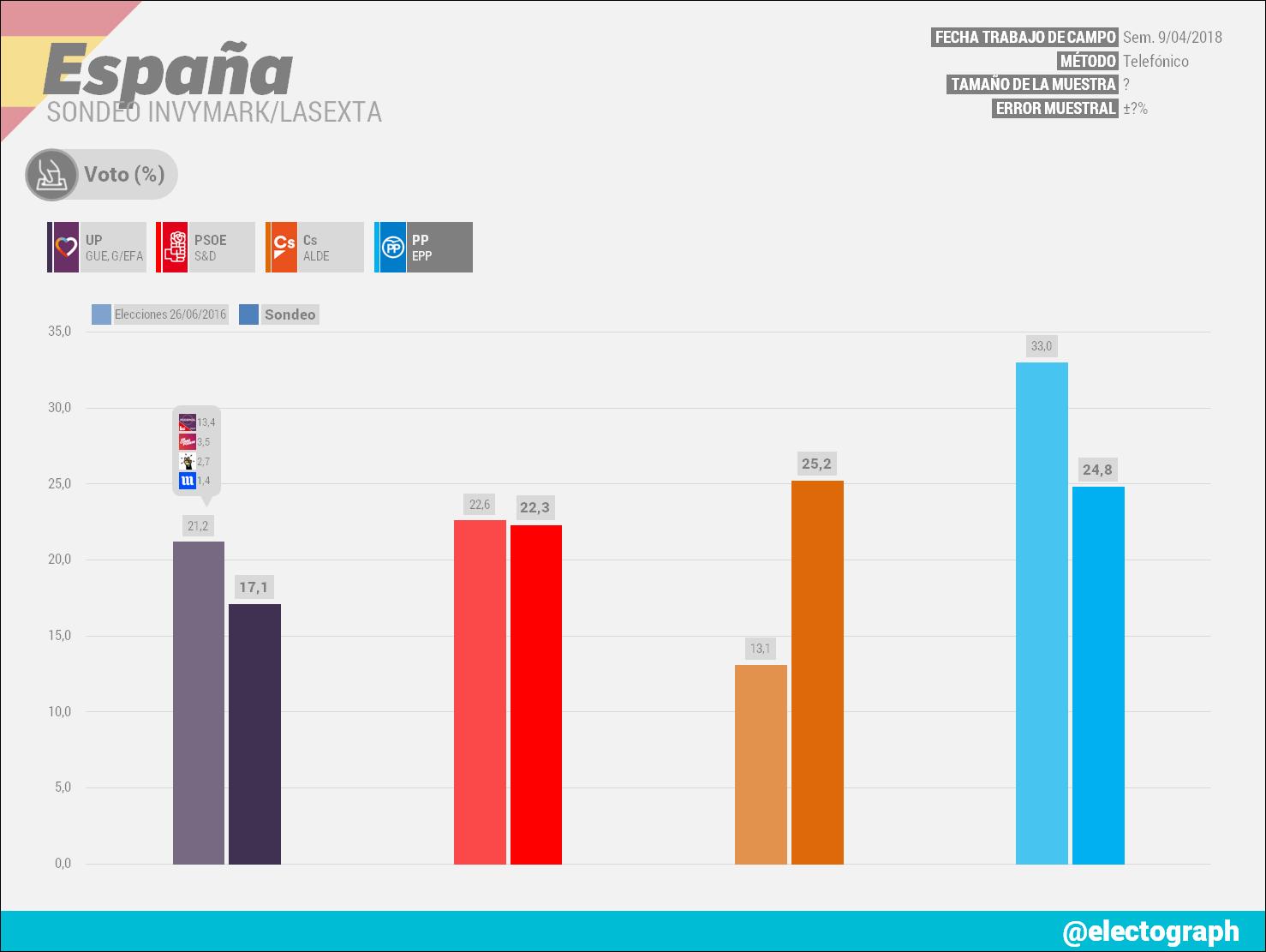 Gráfico de la encuesta para elecciones generales en España realizada por Invymark para LaSexta en abril de 2018