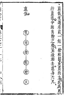 Ming Chinese Column Formation