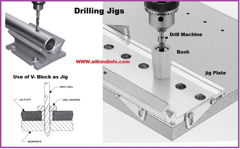 Machining Jigs And Fixtures : Drilling jigs and fixtures informational encyclopedia
