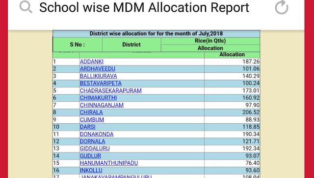 July-2018 School Wise MDM Allocation and OB(FPS)