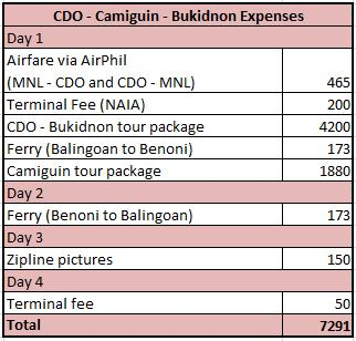 hello dreamer cdo camiguin bukidnon travel expenses and itinerary