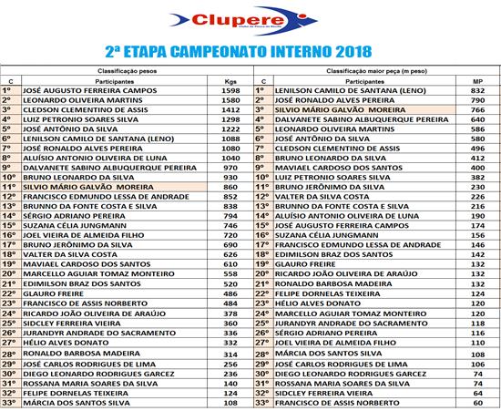 resultado-da-segunda-tapa-campeonato-clupere-2018