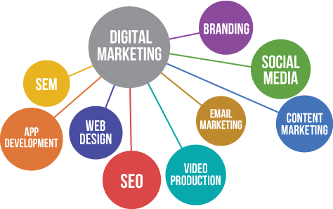 Types of Digital Marketing Services in Phoenix